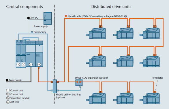 This schematic shows a typical distributed drive application, where all inverter power modules are mounted directly onto the driven axis of the appropriate motor in the machine.