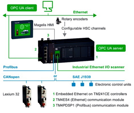 Schneider Electric introduces upgraded Modicon M241 and M251