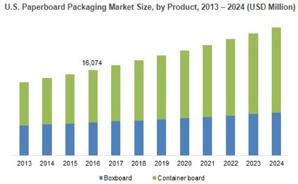 Folding paperboard boxes cartons market penetration india