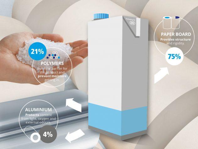 Teamwork strengthens aluminum value chain - Canadian Packaging